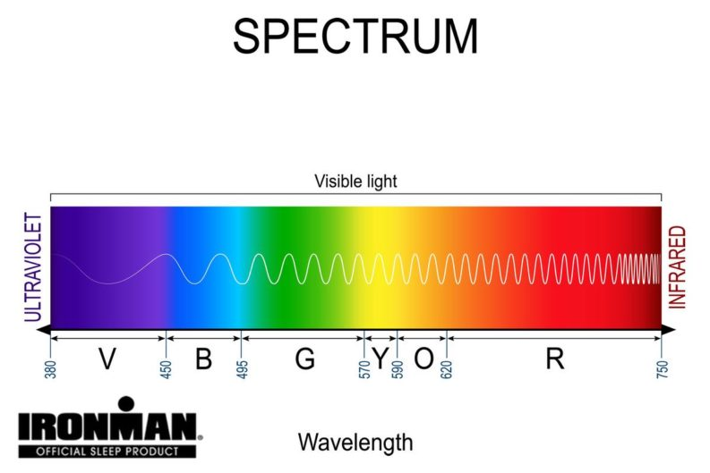 infrared light spectrum skin oxygen